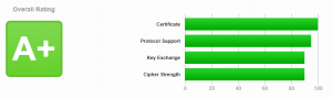 isource a plus rating ssl